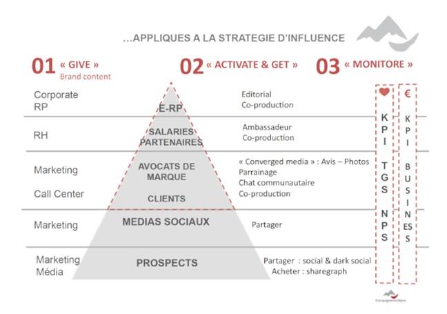 Pyramide d'influence