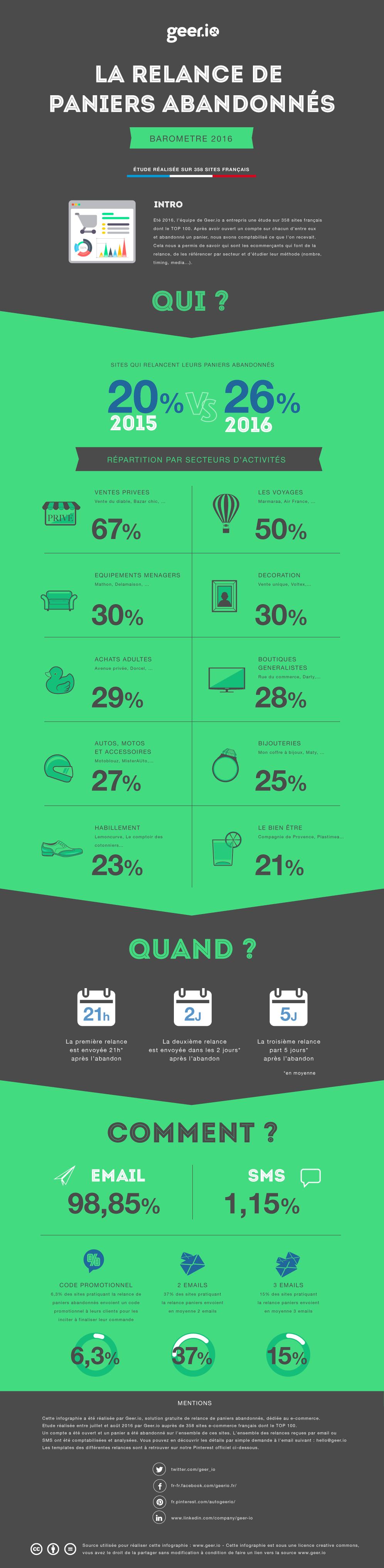 Infographie Relance de Paniers Abandonnés