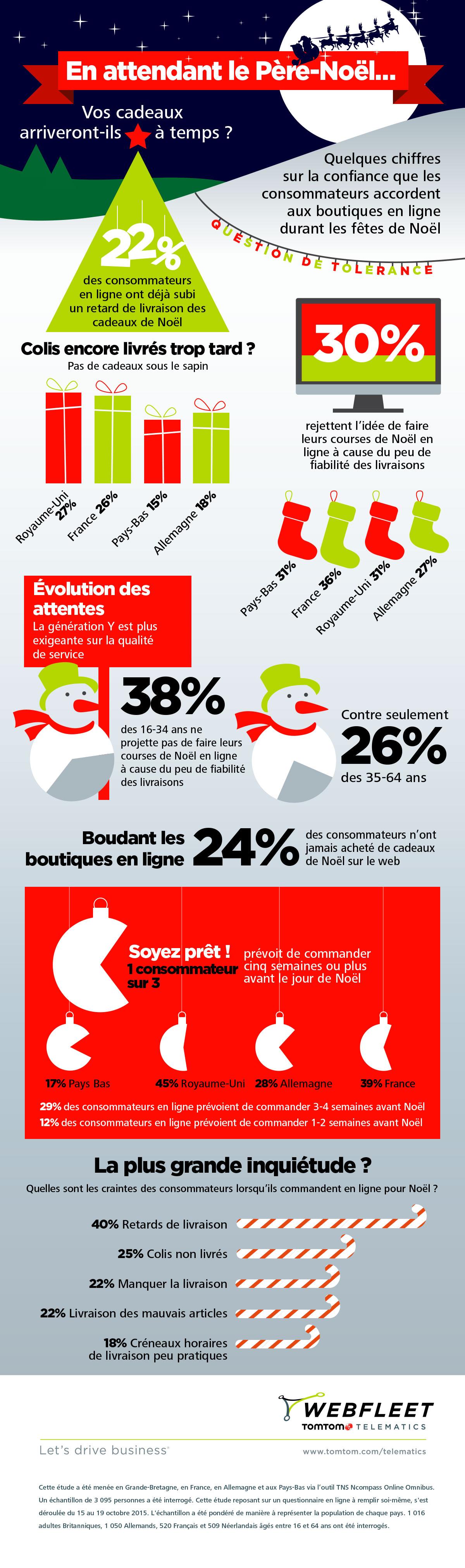 e9aa203410fae9 Infographie : les inquiétudes des consommateurs pour la commande en ...