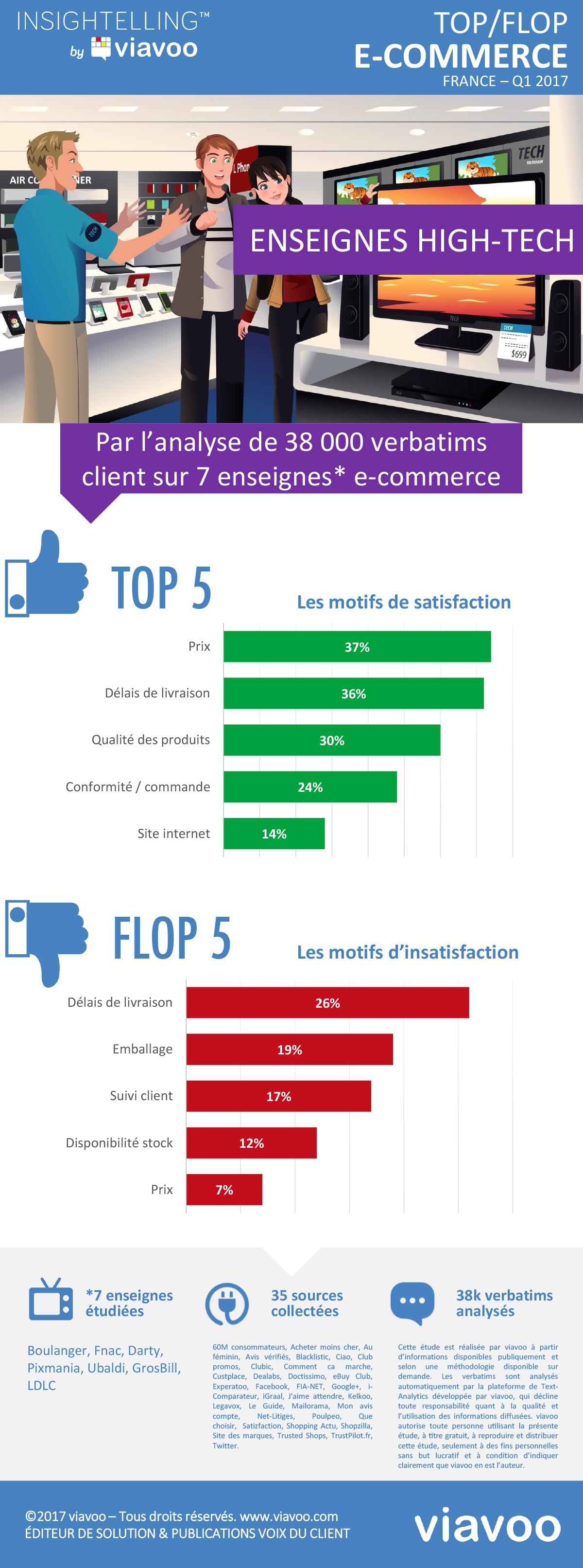 Infographie   Top/Flop de l'expérience client des enseignes high-tech, Q1 2017