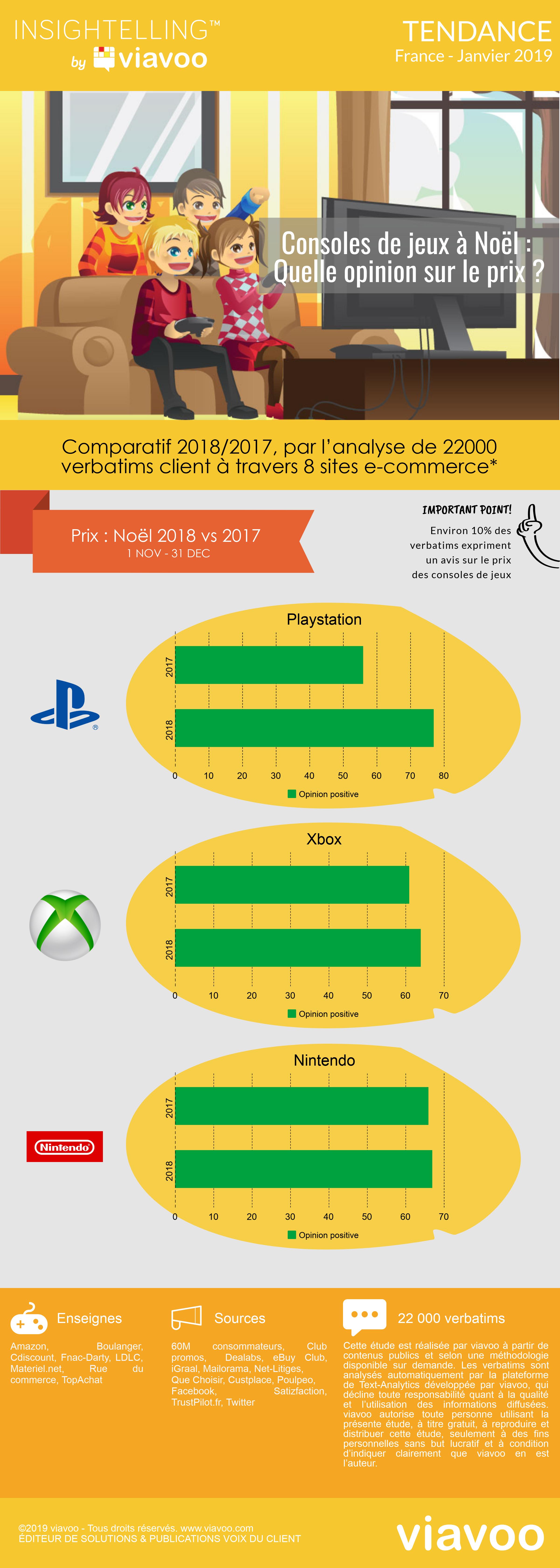 Prix des consoles de jeux : Noël 2018/2017